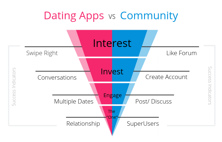 Dating versus community-1