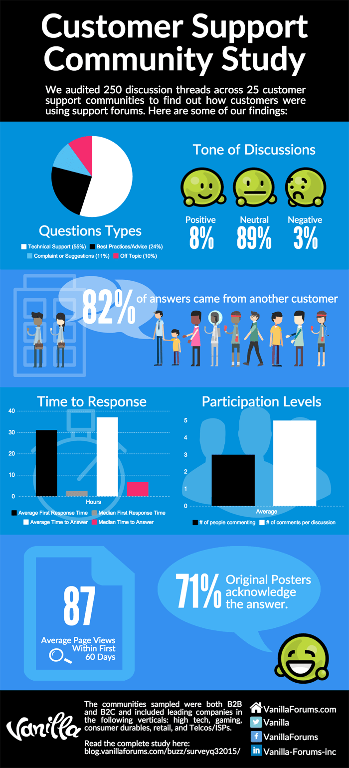 Customer Support Community Audit Infographic