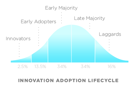 Innovation Adoption Livecycle