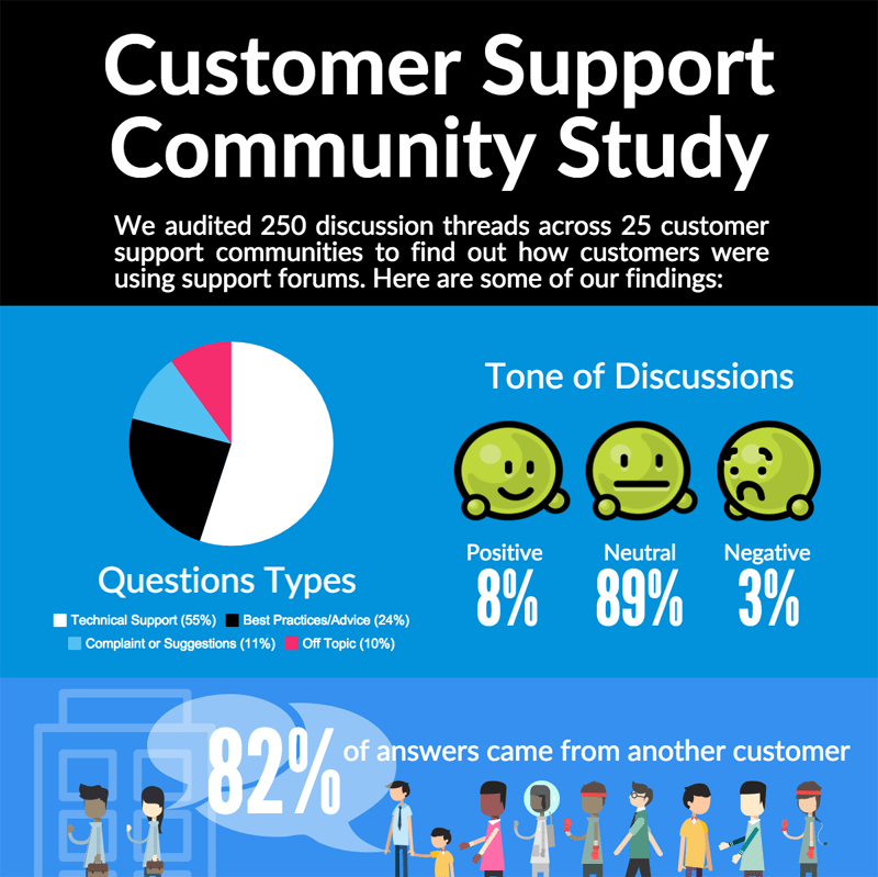 Customer Support Community Study