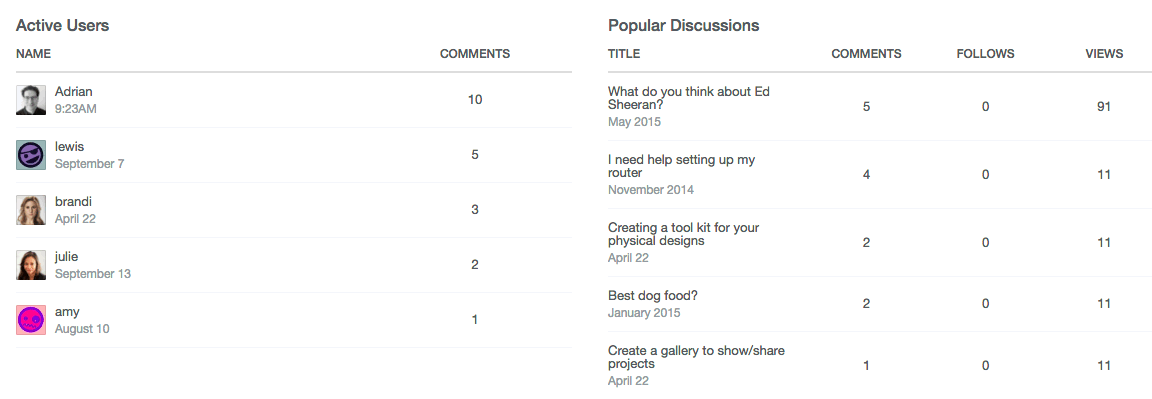 Popular Content Table