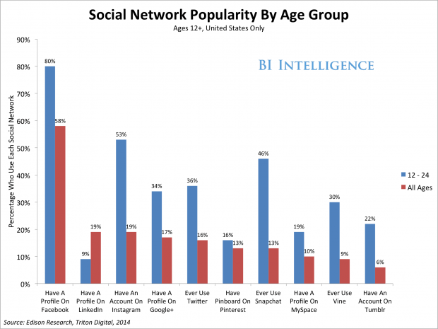 Age and Social Networks