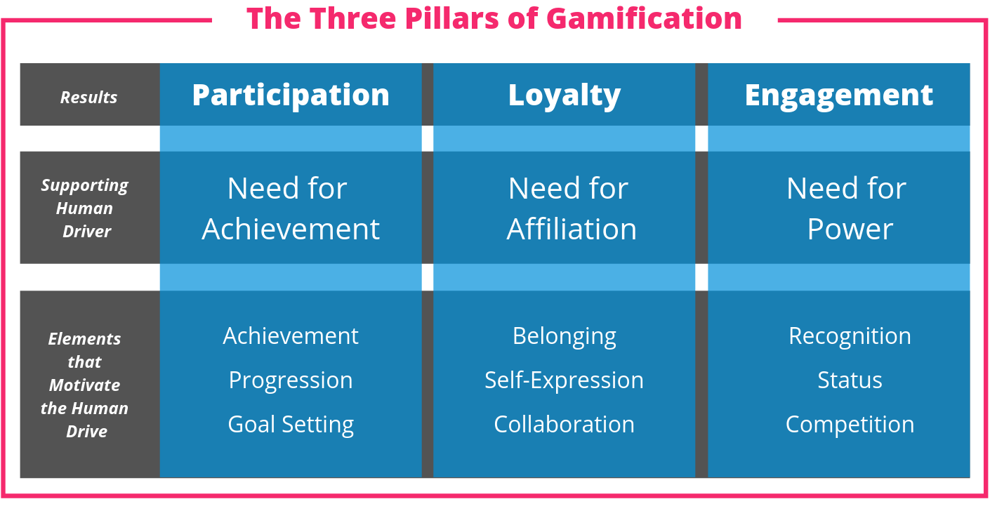The Three Pillars of Gamification - Participation, Loyalty and Engagement