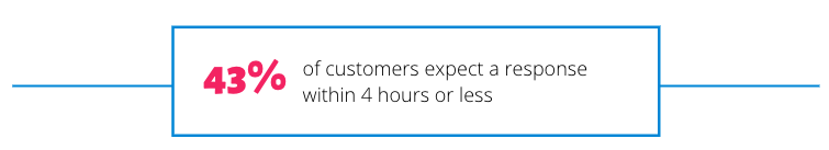 43% of customers expect a response within 4 hours or less