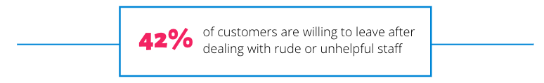 42% of customers are willing to leave after dealing with rude or unhelpful staff