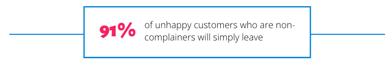 91% of unhappy customers who are non-complainers will simply leave