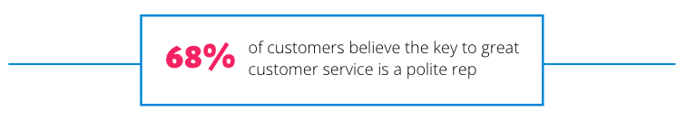 66% of customers believe the key to great customer service is a polite customer service rep