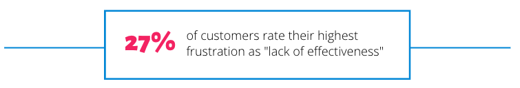 "27% of customers rate their highest frustration as ""lack of effectiveness"""