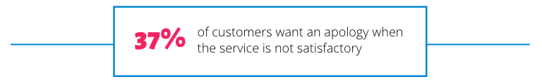 37% of customers want an apology when the service is not satisfactory