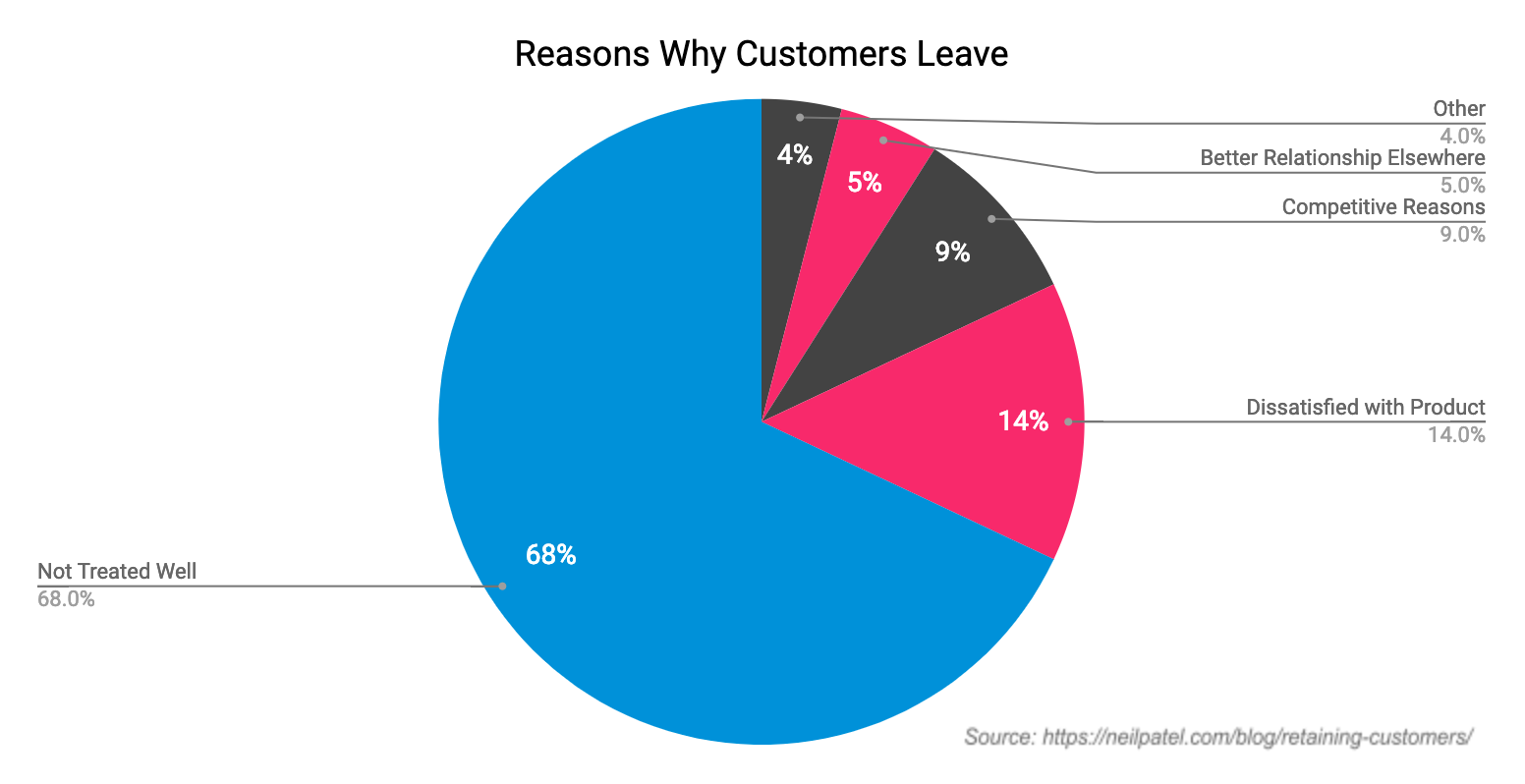 Reasons why customers leave businesses