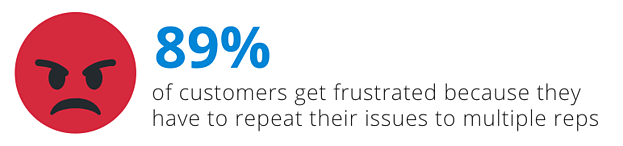 89% of customers get frustrated because they have to repeat their issue to multiple reps