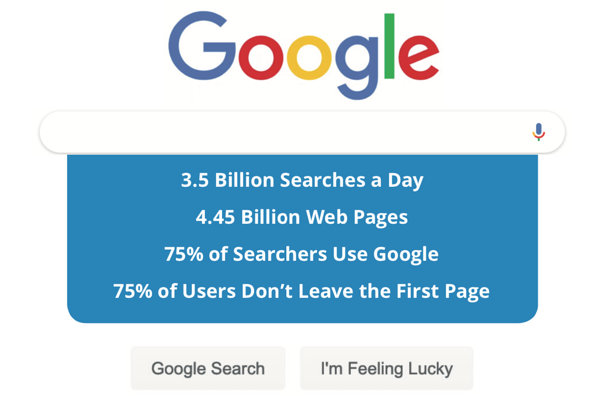 Statistics for Google searches