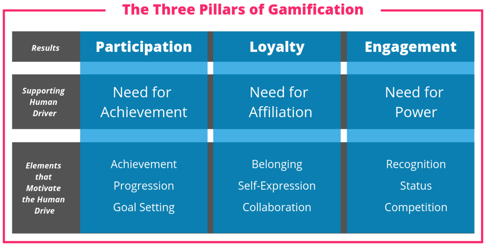Three Pillars of Gamification