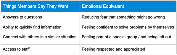 The emotions of your community members and what they mean