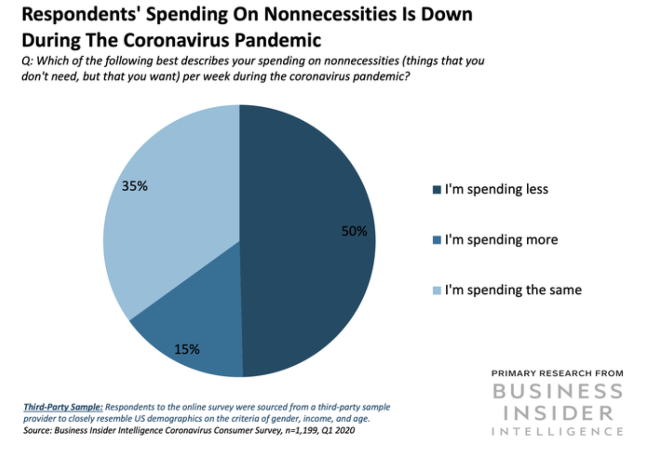 Spending on nonnecessities is down during COVID