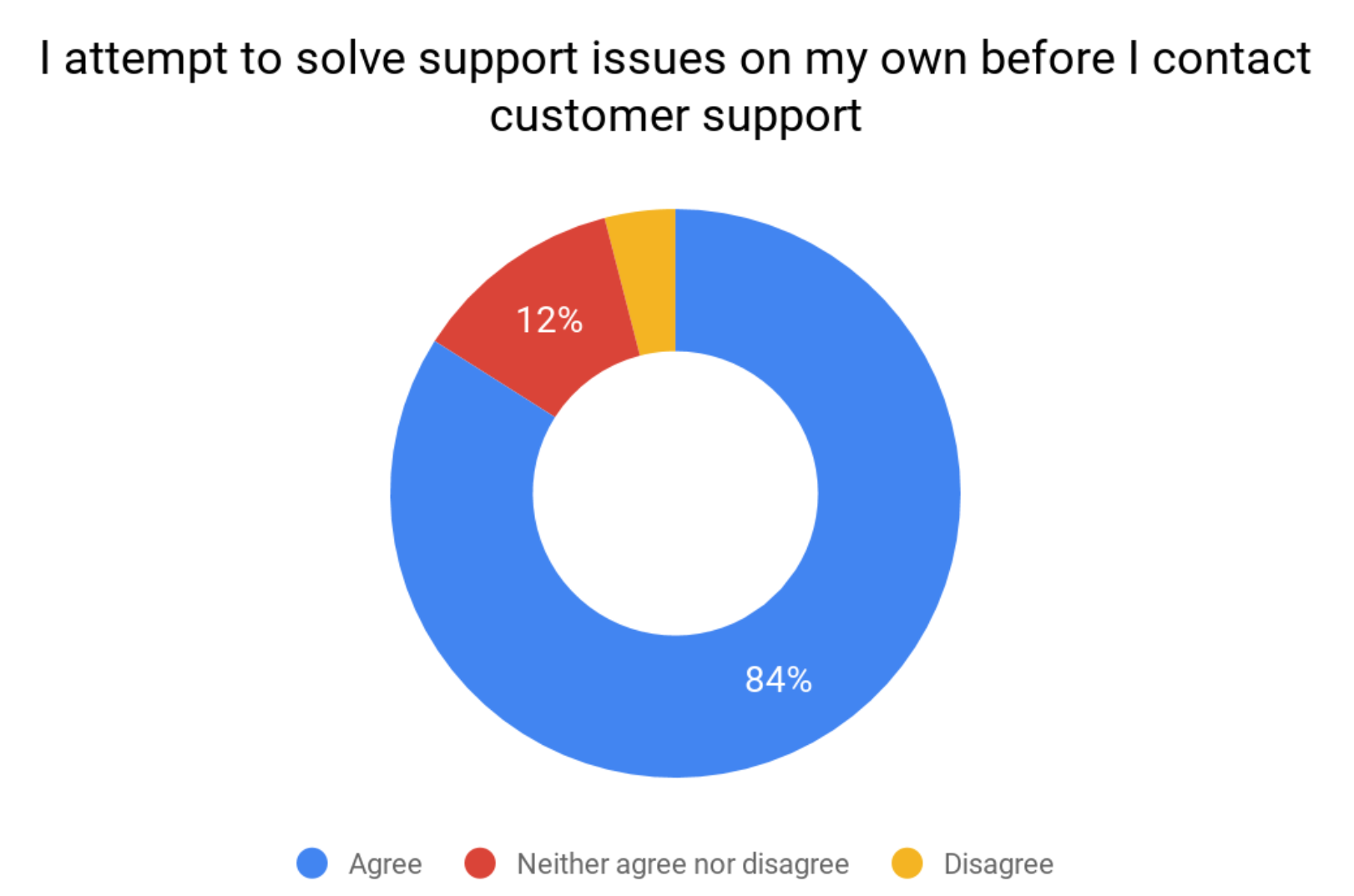 84% of customers attempt to solve their issues first