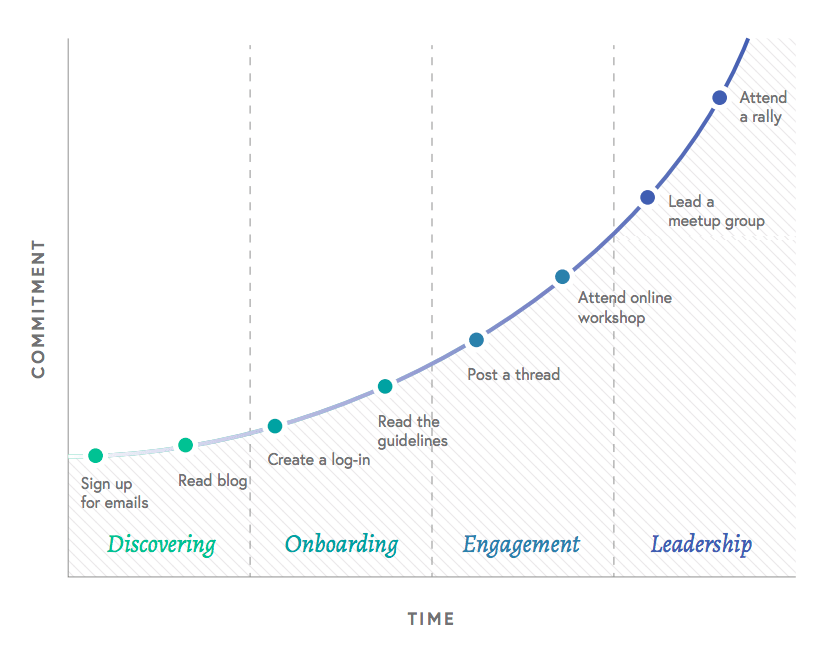 the community commitment curve in action