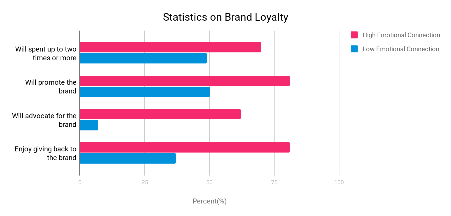 statistics on brand loyalty