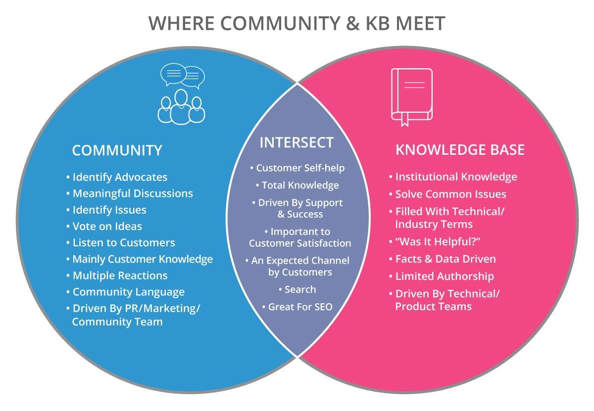 where community and knowledge base meet