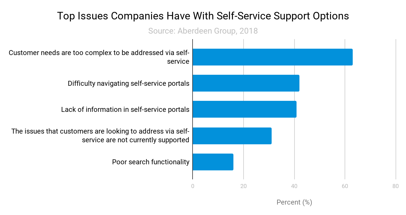 Top issues companies have with self-service support options