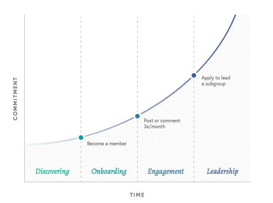stakeholder commitment curve